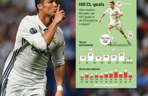 Ronaldo zijn 100 Champions League-goals
